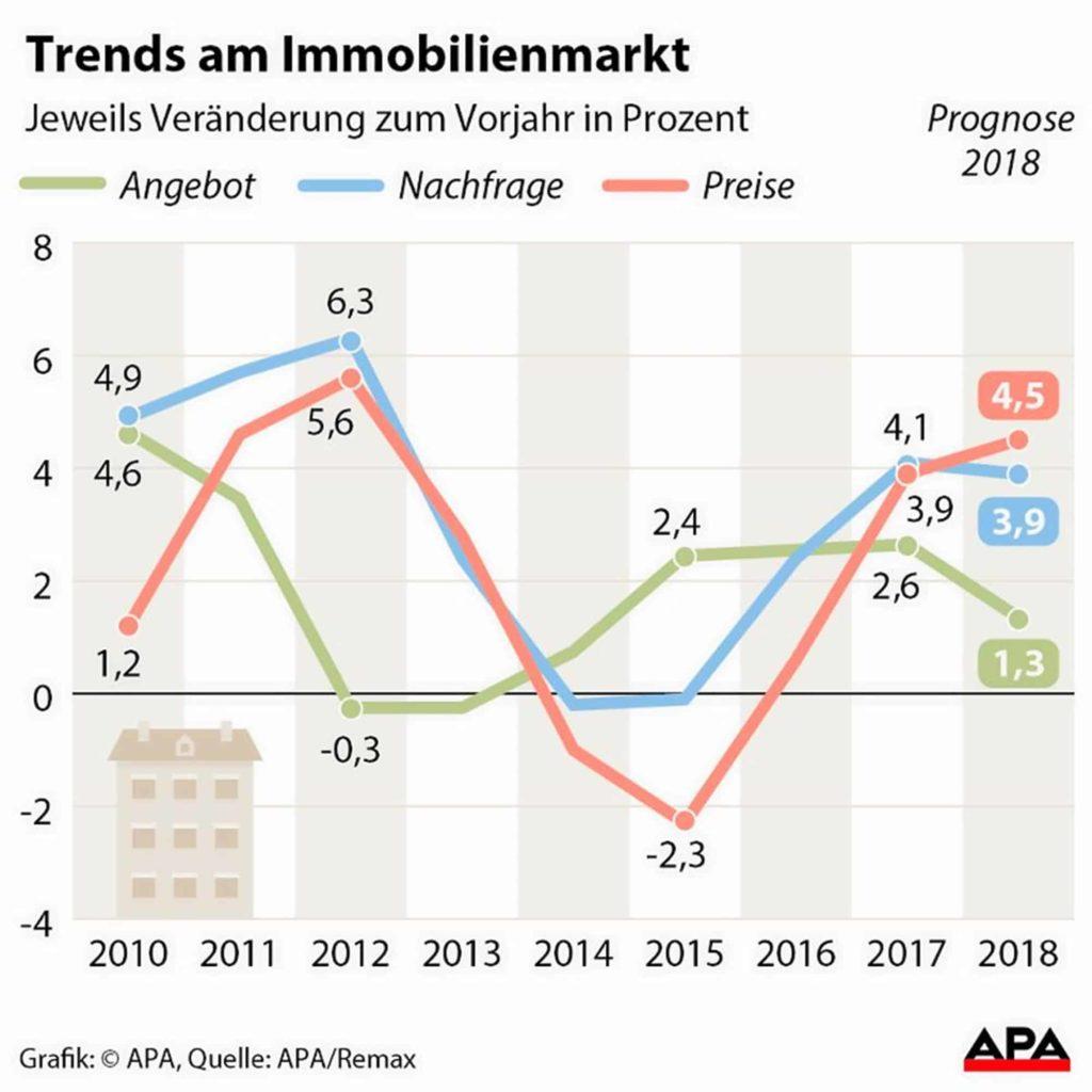 Immobilienpreise in Österreich